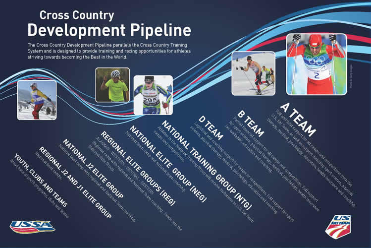 Cross Country Development Pipeline